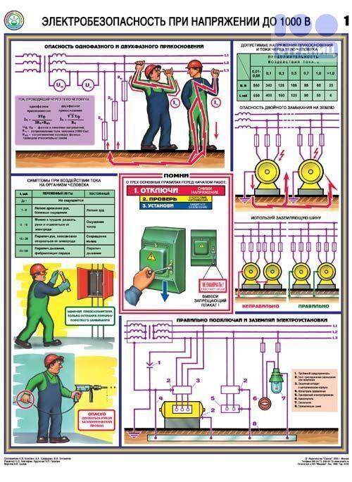Электробезопасность в рентгенкабинетах рассказы об электробезопасности